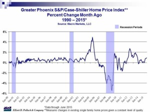 pollack home price index